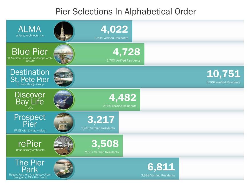 Pier_survey_infographic_results_horizontal_lg.jpg