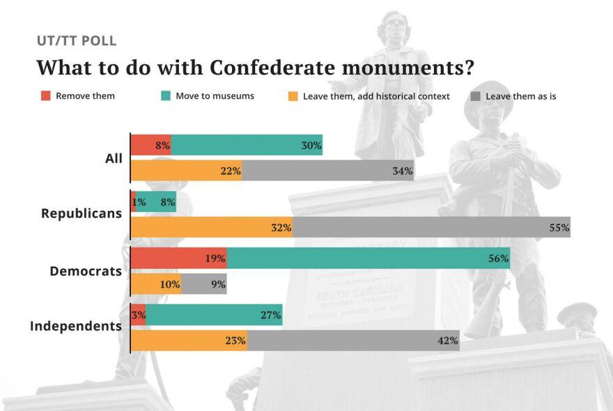 TT-UT_Poll-confederate-monuments_leadart.jpg