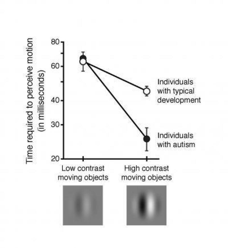 Children with autism detect simple movement twice as quickly as their typically developing peers.