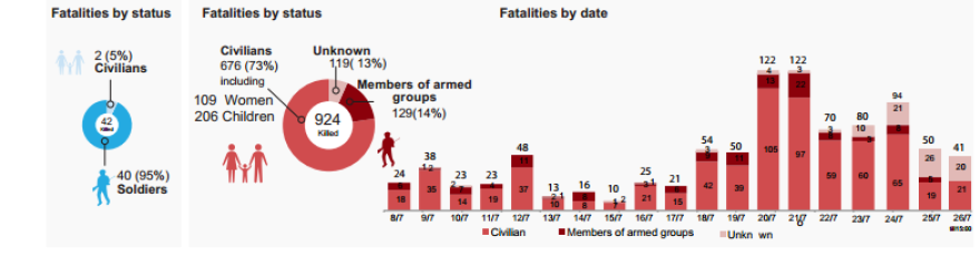 A U.N. graphic showing fatalities in the current conflict in Gaza.
