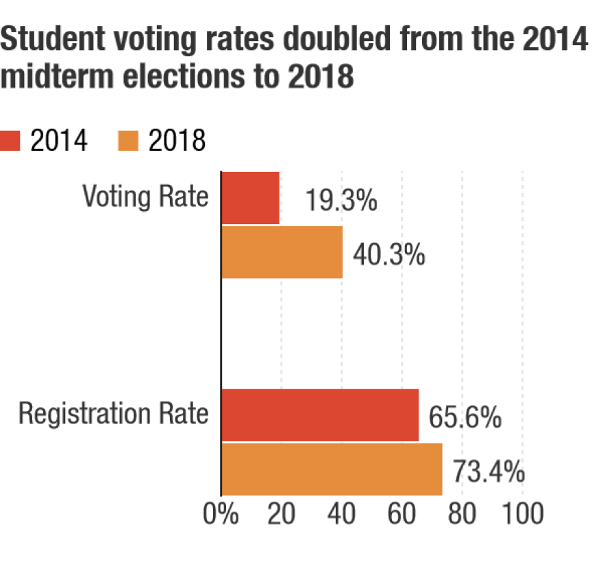 Student voting rates more than doubled between the midterm elections of 2014 and 2018, according to Tufts University research.