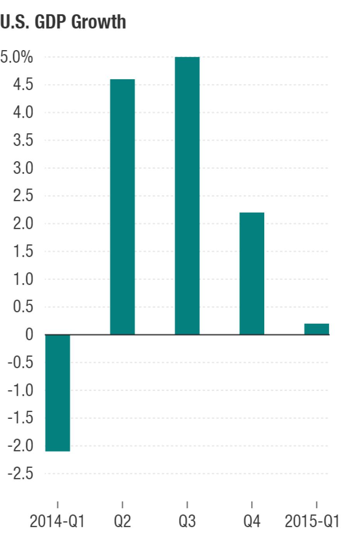 Seasonally adjusted annual rates
