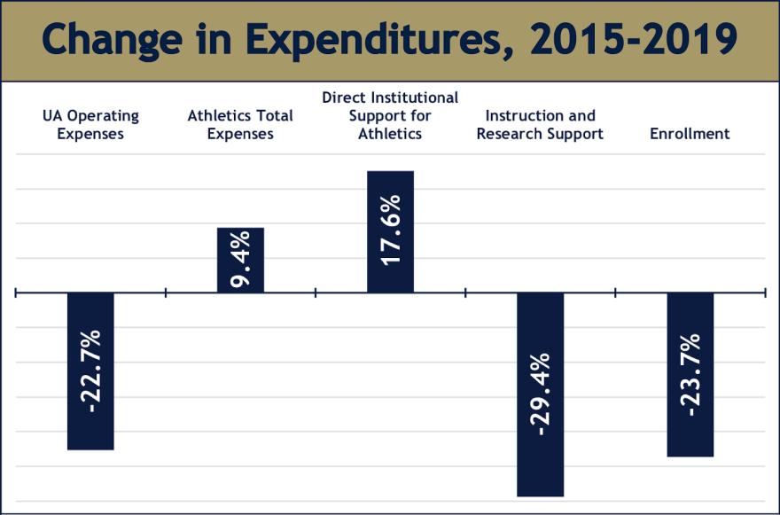 a photo of UA spending