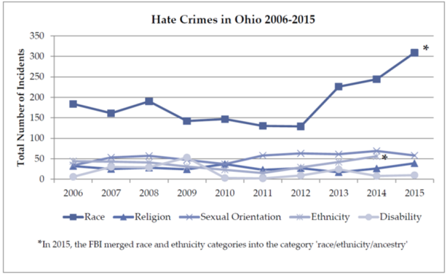 Hate crimes have been rising in Ohio for the past few years, according to data from the FBI.