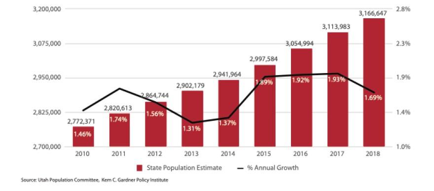Utah's population is estimated at 3.16 million.