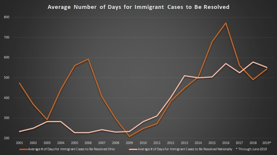 chart documenting average number of days for immigration cases