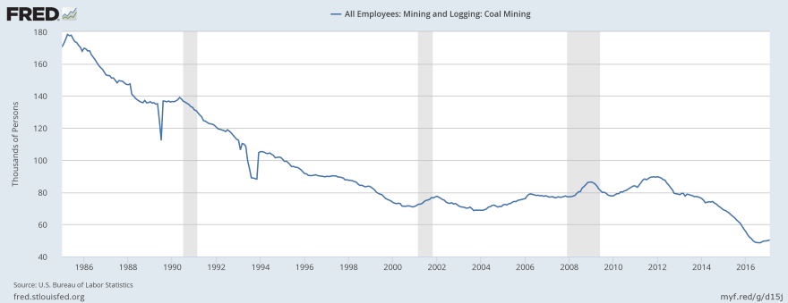 The number of coal mining jobs have been on a steady and steep decline over the last 30 years.