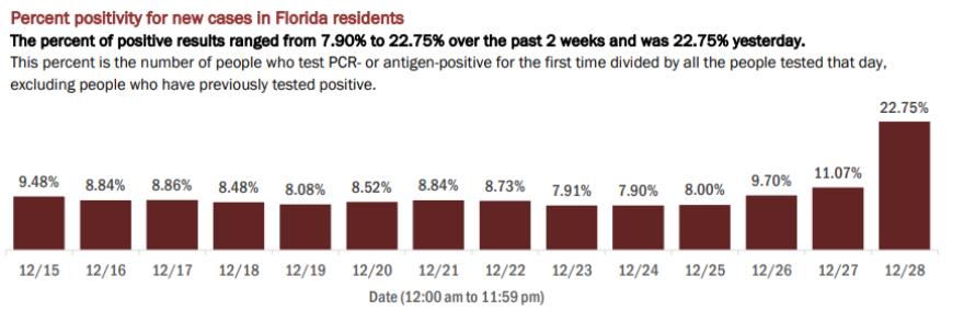 12-29 fl report percent positivity.png