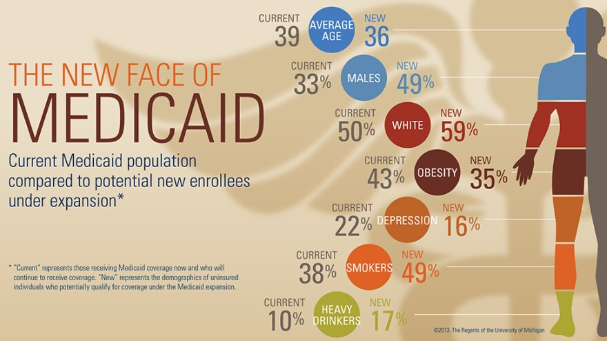 What will Medicaid look like in the future?