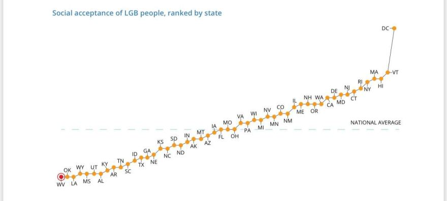 The Williams Institute places West Virginia at the bottom of an index, ranking states on their public opinions of laws protecting lesbian, gay and bisexual residents.