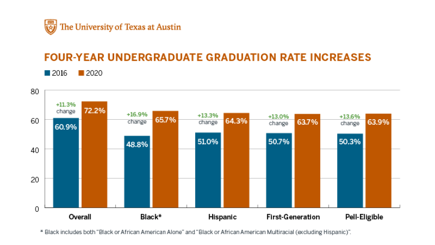 UT_FourYear_GradRateIncreases_byCohort2.png