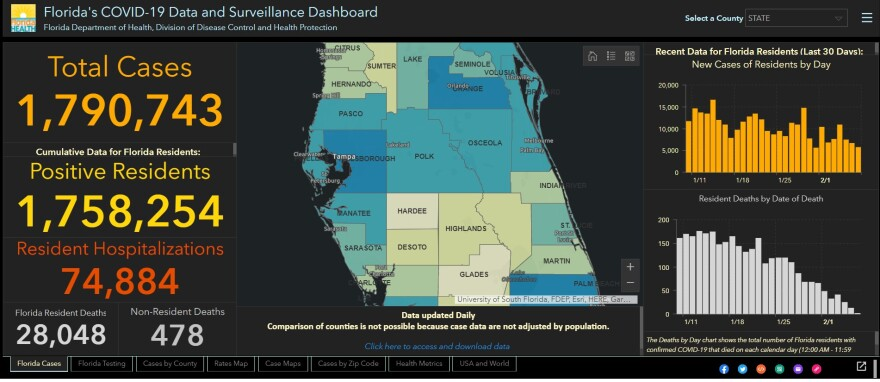 The Florida Department of Health's coronavirus dashboard shows 28,048 state residents have died from COVID-19.