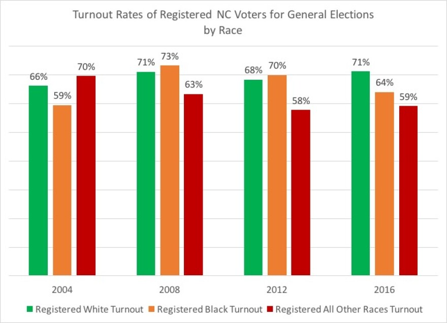 turnout_by_race.jpg