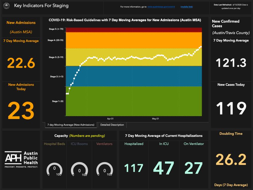 june_15_key_indicators_for_stagin.png