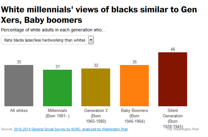 white_millennials_racism_0.png