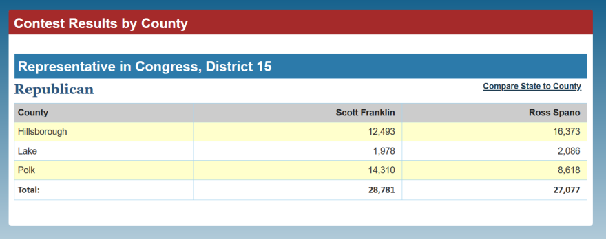County-by-county breakdown for the District 15 race