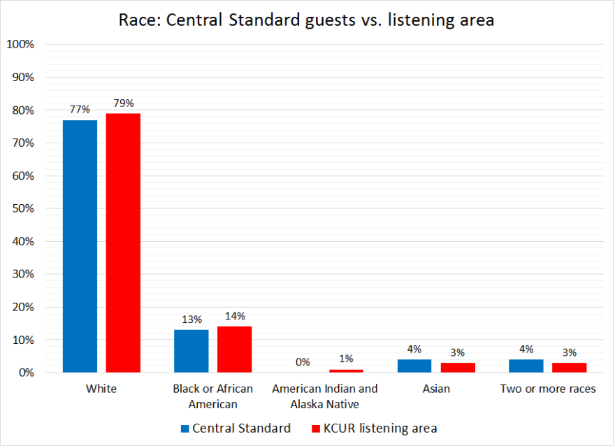 central_standard-race-2016.png