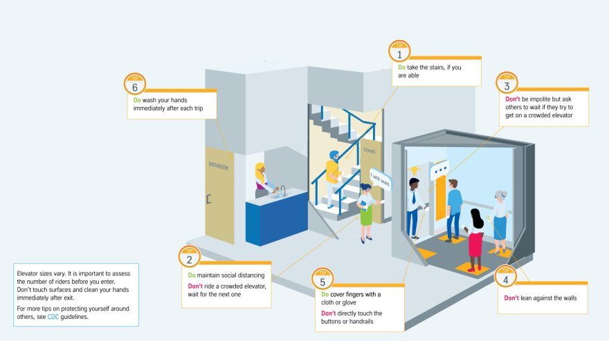 "A schematic from <a href=""https://www.thyssenkruppelevator.com/"">Thyssenkrupp Elevator</a> details the various risk points for viral transmission in and around elevators and explores ways to minimize that risk."