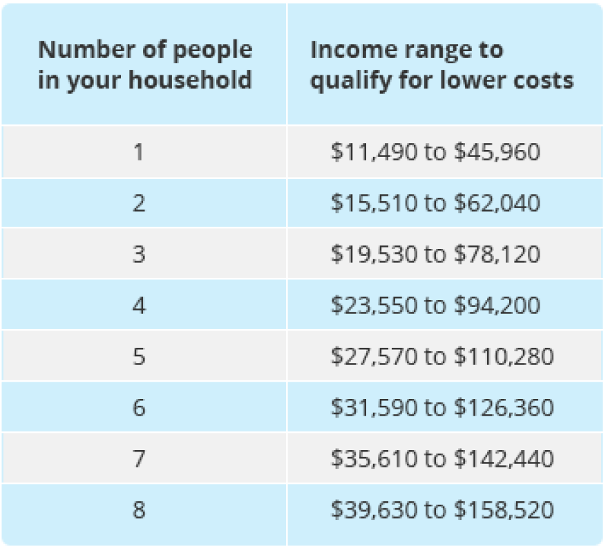 data-table-costs-qualify.png