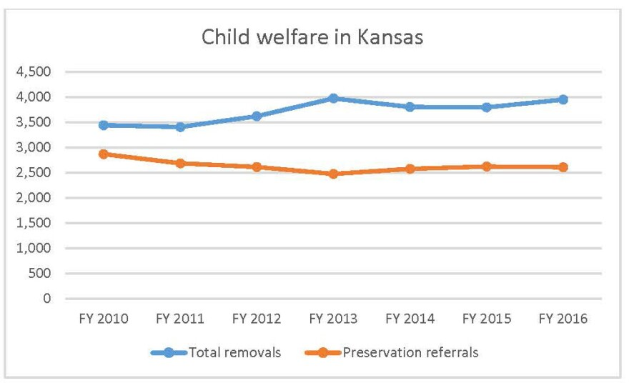 foster_care_v_family_preservation_chart.jpg