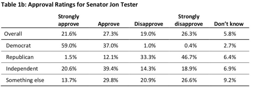 msu_mtn_poll_jon_tester_job_approval.png