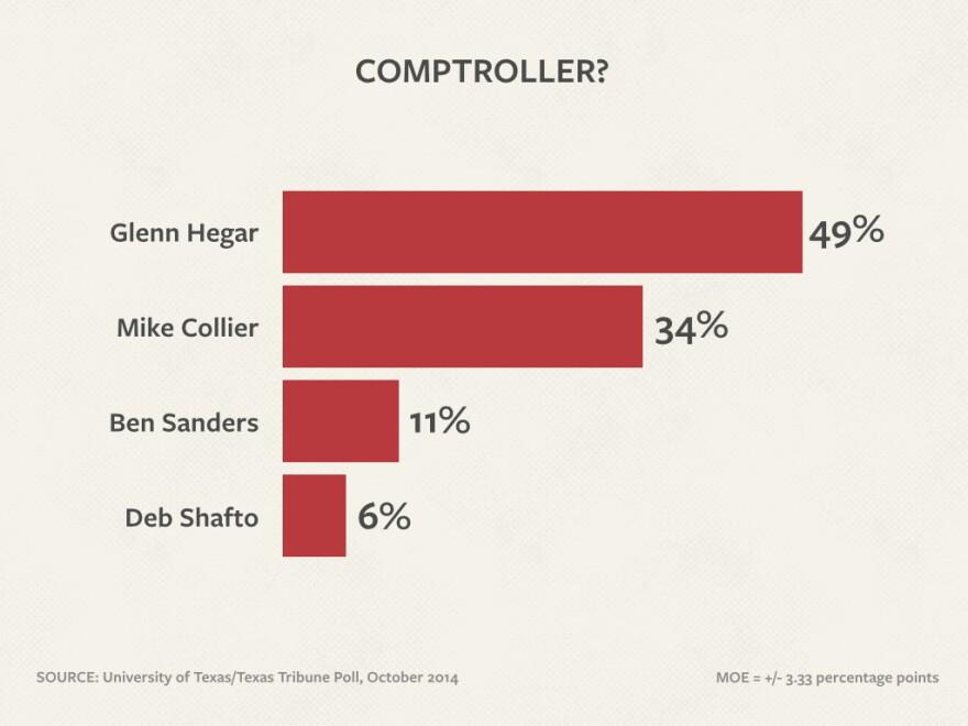 UT-TT-Polls-102214_comptroller.jpg