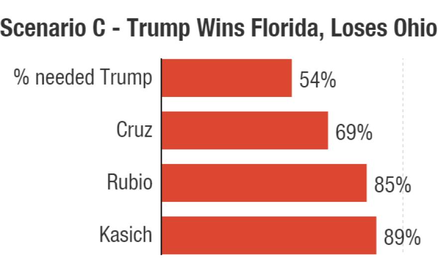 This scenario assumes John Kasich wins Ohio.