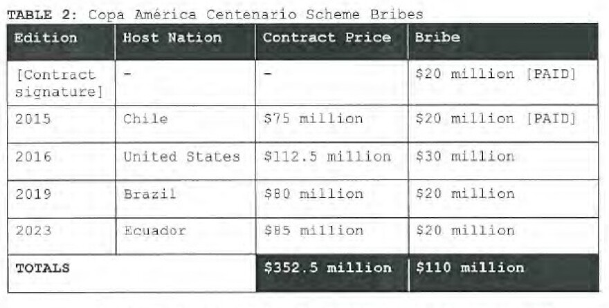 A table included in the U.S. indictment shows several years' worth of bribes centering on the Copa America tournament.