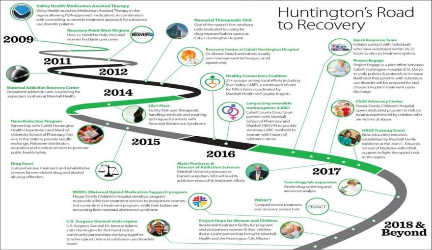 HuntingtonSolutionPath.jpg
