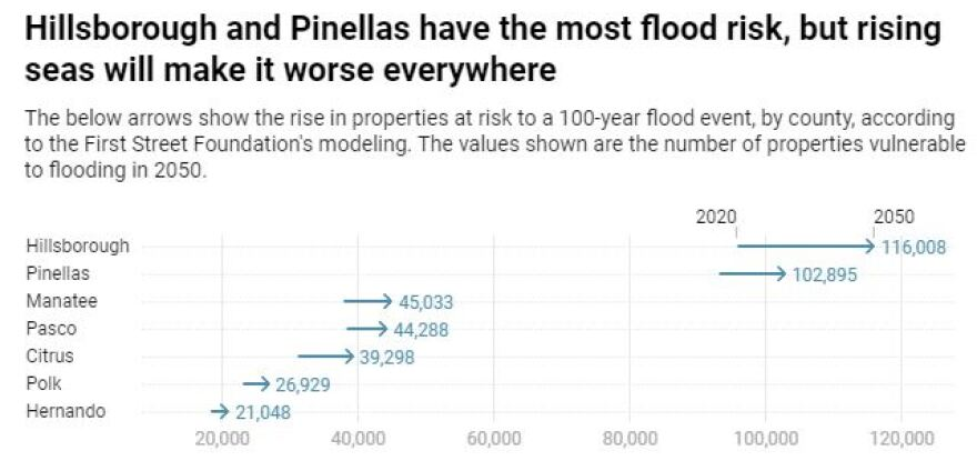 The below arrows show the rise in properties at risk to a 100-year flood event, by county, according to the First Street Foundation's modeling. The values shown are the number of properties vulnerable to flooding in 2050.
