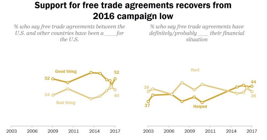 Pew trade