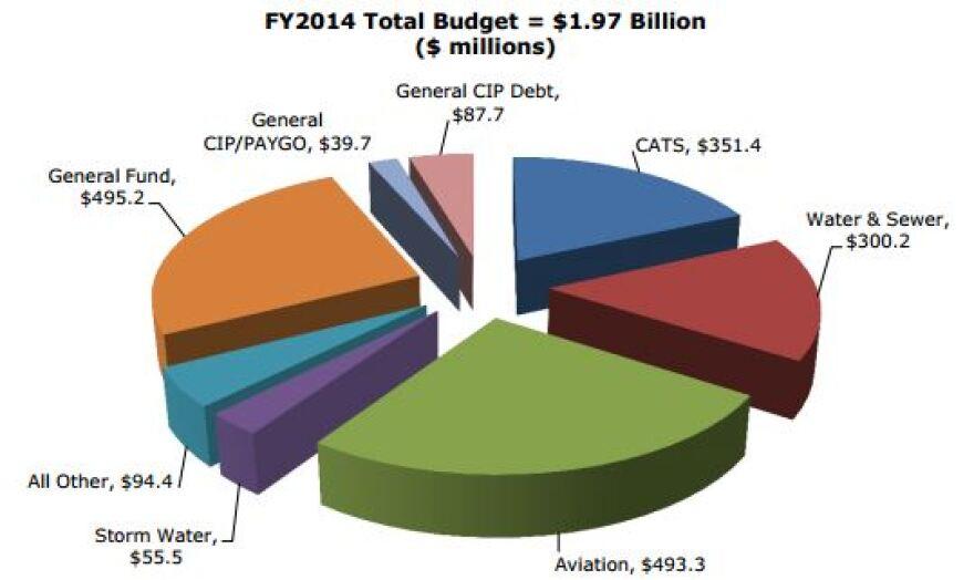 FY2014_Total_Budget.JPG
