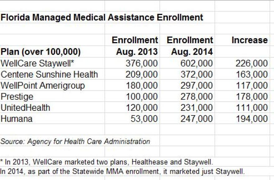 Florida_MMA_Enrollment_Chart,_2014.JPG