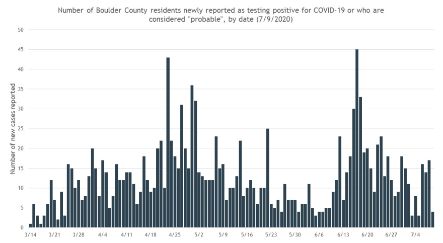 boulder_county_covid_cases_0.png
