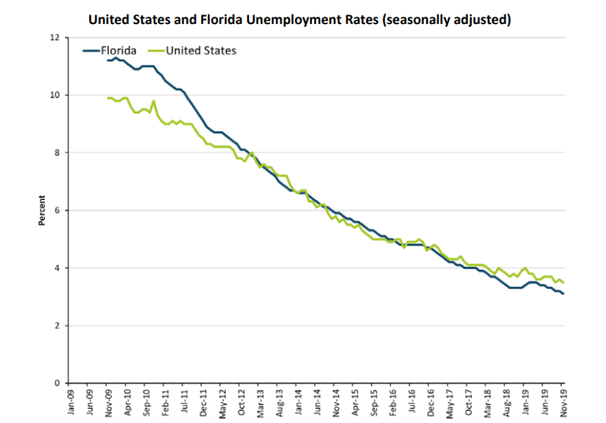 A chart showing the U.S. and Florida's unemployment rates.