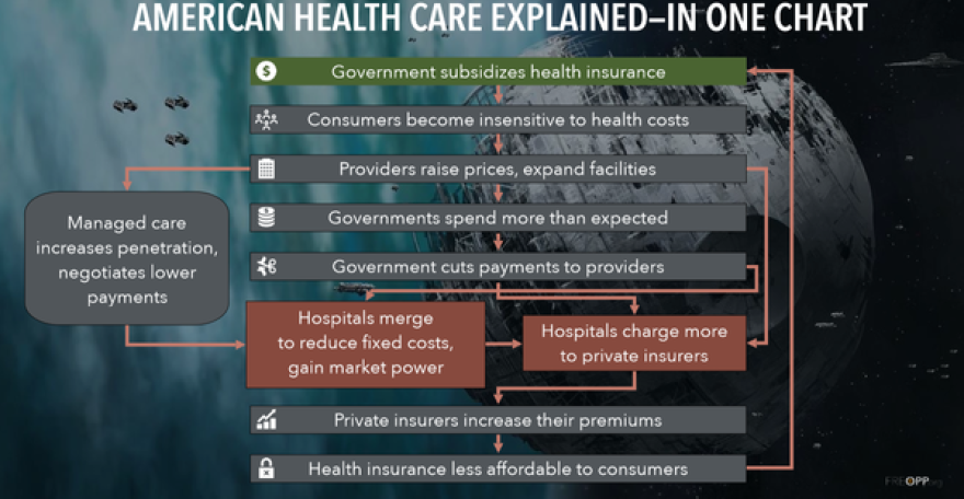 During his presentation in Sarasota, Roy attempted to sum up how the American health care system got to its current state in one chart.
