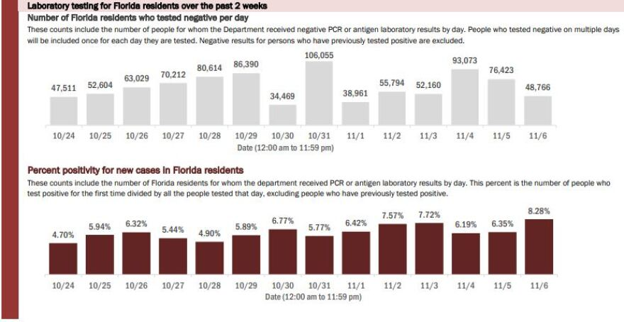 a graphic of the positivity rate in Florida over the past two weeks.