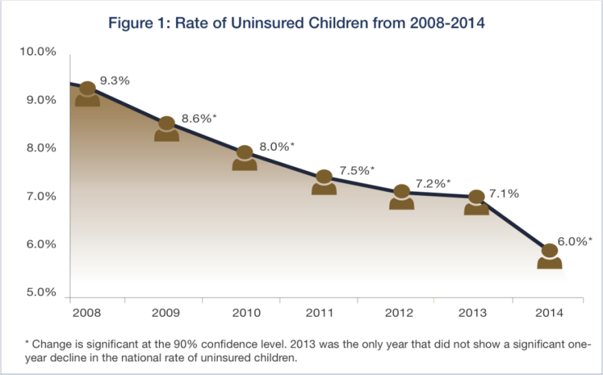 uninsured-children-2014-1024x637.png