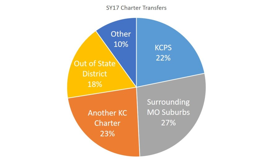 KCPS_charter_transfers_0.JPG