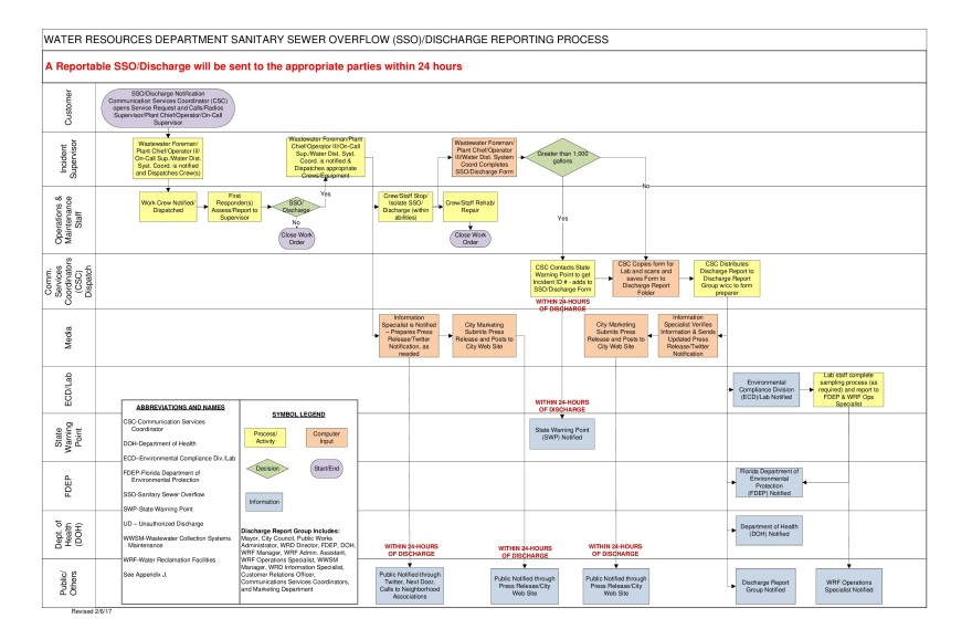 """A flow chart outlining the city of St. Petersburg's protocol for pollution notification. Interim Director of the Water Resources Department, John Palenchar, says prior to last year's sewage spills, the entire line labeled """"Public/Others"""" didn't exist."""