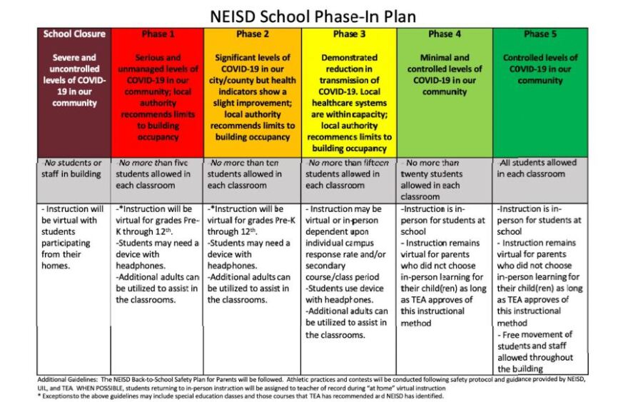 North East ISD has created a five-step phase-in plan for reopening schools.
