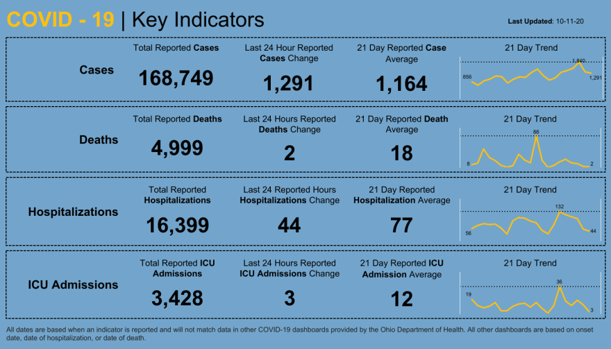 Ohio Key Indicators Graph for COVID-19 - 20201012