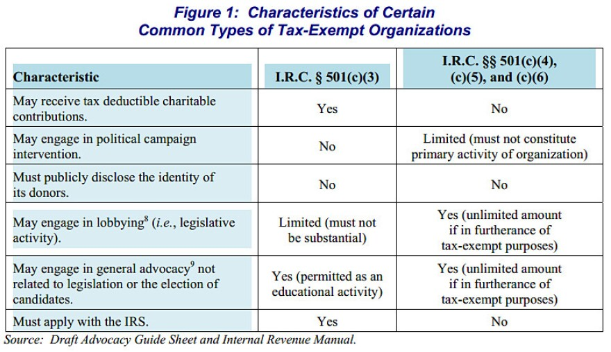 "A chart from a report from the Treasury Inspector General for Tax Administration that ""highlights certain characteristics of common types of tax-exempt organizations."""