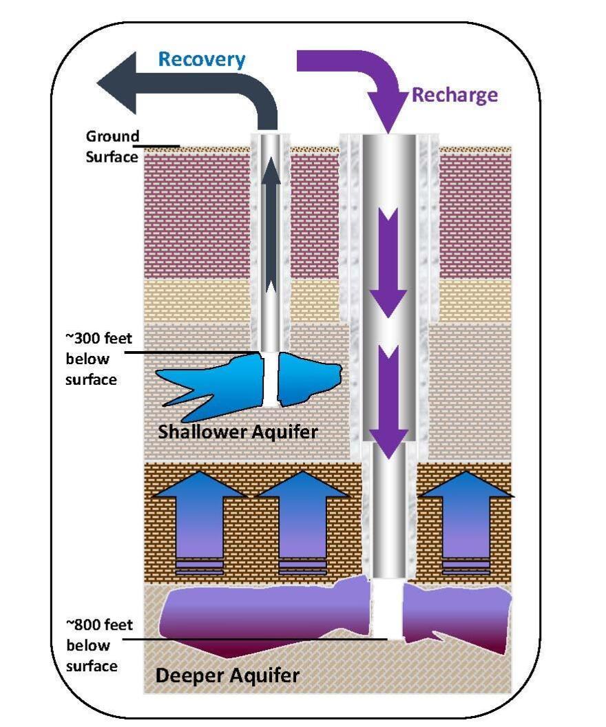 recharge_wells.jpg