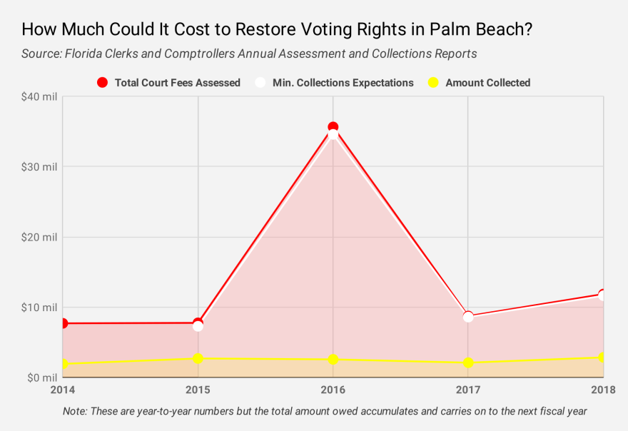 palm_beach_courtfees.png