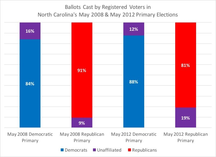 2008_and_2012_nc_primary_electorates.jpg