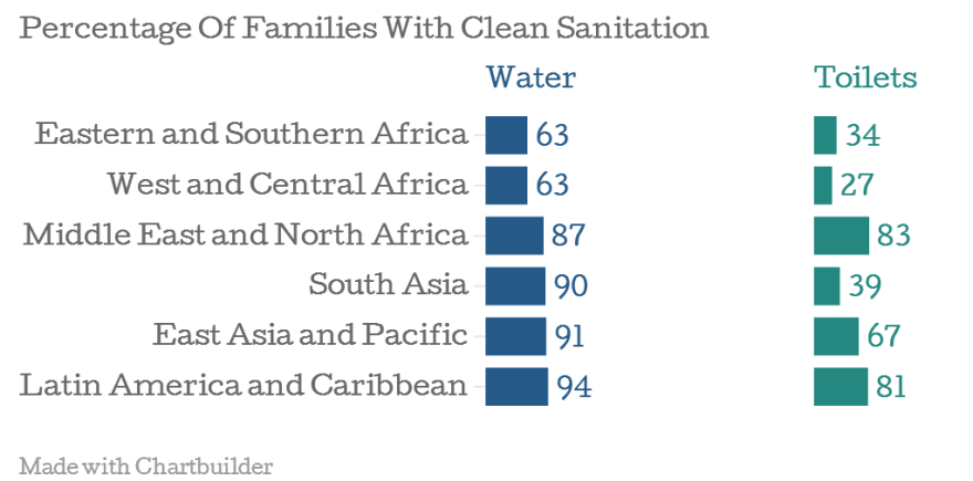 Each day about 1,400 children die of diarrhea caused by unsafe toilets and drinking water.