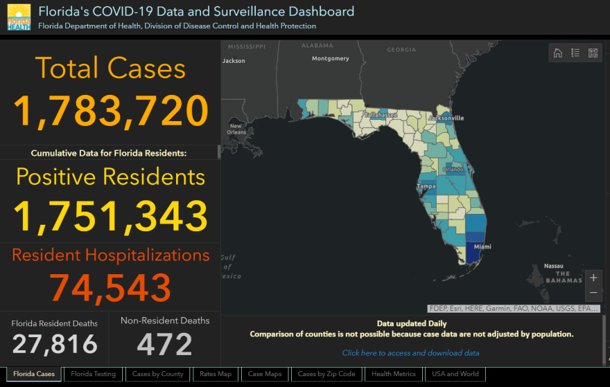 The state reported 5,737 people tested positive for the coronavirus since Sunday.
