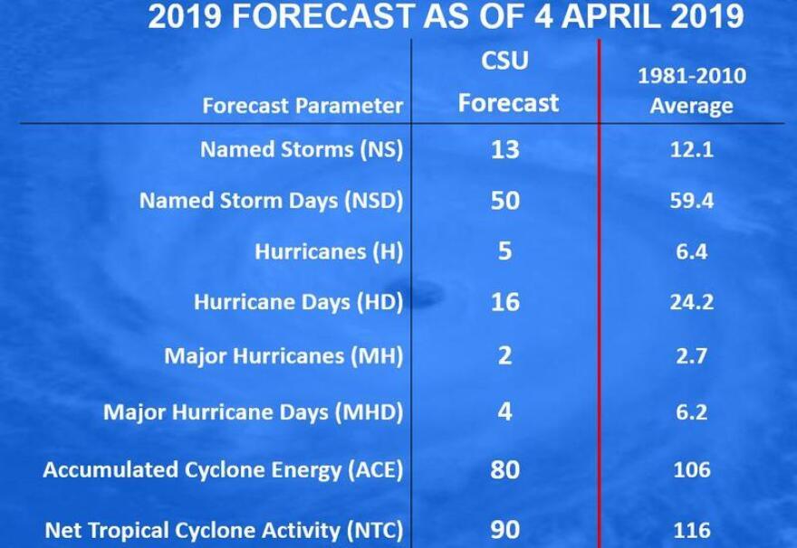 colorado_st_forecast.jpg