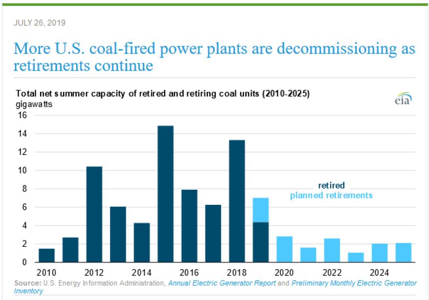 hindsight2020-eia-coal-plant-closure.png